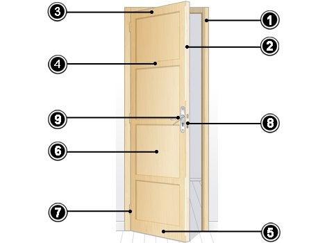 les portes int rieures partie 1 leroy merlin. Black Bedroom Furniture Sets. Home Design Ideas