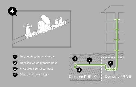 Le raccordement de l 39 eau au r seau collectif leroy merlin - Pression d eau pour une maison ...