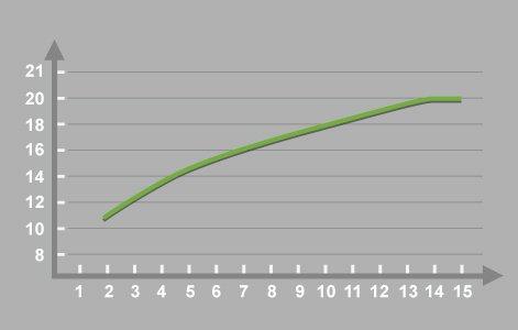 Le dimensionnement du r seau d 39 alimentation leroy merlin for Urinoir leroy merlin