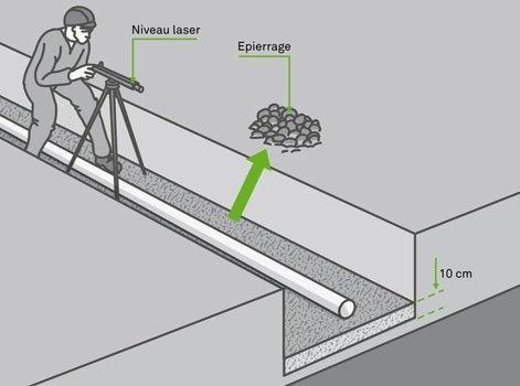 Comment r aliser un r seau d vacuation pvc enterr jusqu - Comment isoler un compteur d eau exterieur ...