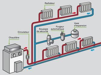 Les metteurs de chaleur partie 1 leroy merlin - Calculer la puissance d un radiateur ...