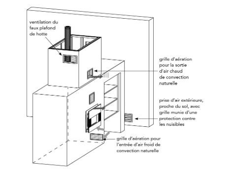 comment monter une cloison multifonctions pour un insert leroy merlin. Black Bedroom Furniture Sets. Home Design Ideas
