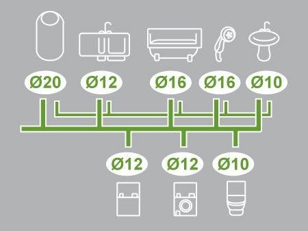 Installation multicouche plomberie
