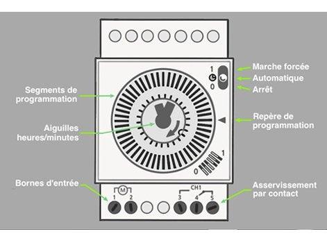 Comment installer un coffret lectrique de piscine leroy merlin - Horloge tableau electrique ...