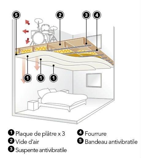 Bien choisir son faux plafond leroy merlin for Faux plafond isolant phonique calais