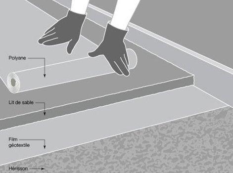 comment r aliser une forme drainante leroy merlin. Black Bedroom Furniture Sets. Home Design Ideas