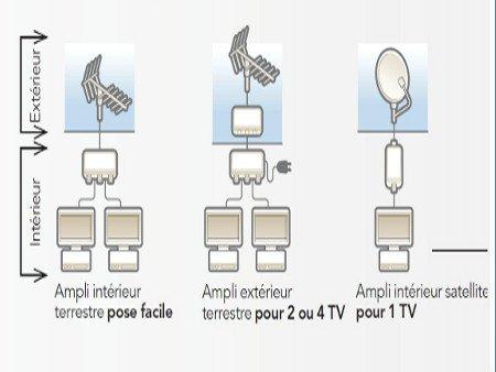 Antenne Tv Extérieure Leroy Merlin