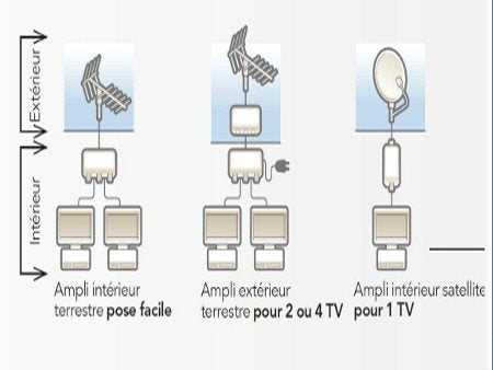 Bien recevoir internet et la t l vision leroy merlin - Comment installer une antenne tv exterieure ...