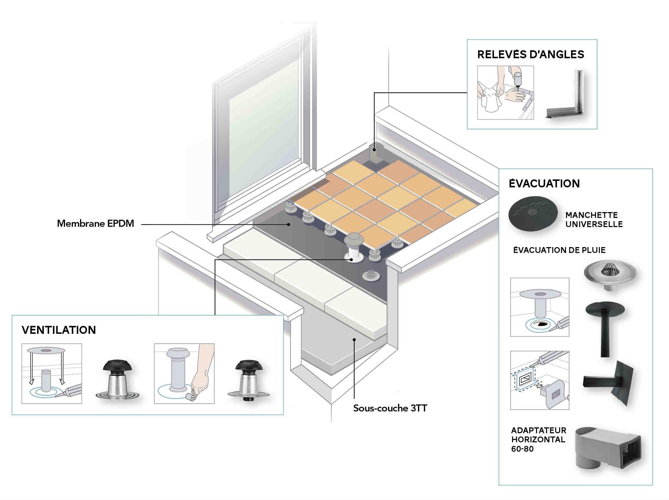 Comment tancher un toit plat leroy merlin - Comment etancher un balcon ...