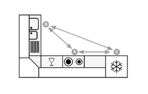 tout savoir pour concevoir une cuisine pratique et fonctionnelle leroy merlin. Black Bedroom Furniture Sets. Home Design Ideas