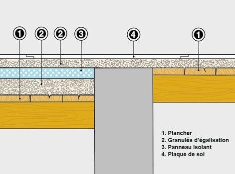 L univers du sol leroy merlin - Bande resiliente plancher ...