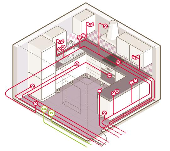 tout savoir sur le circuit lectrique dans la cuisine. Black Bedroom Furniture Sets. Home Design Ideas