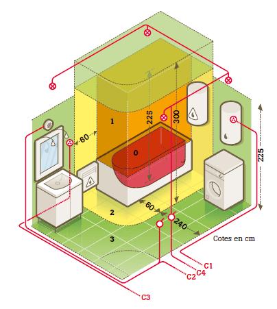 Tout savoir sur le circuit lectrique dans la salle de - Volume salle de bain electricite ...