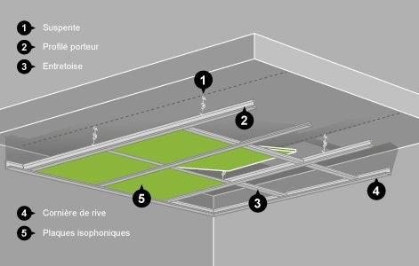 l univers du plafond leroy merlin. Black Bedroom Furniture Sets. Home Design Ideas
