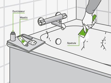 peindre baignoire email meilleures images d 39 inspiration. Black Bedroom Furniture Sets. Home Design Ideas